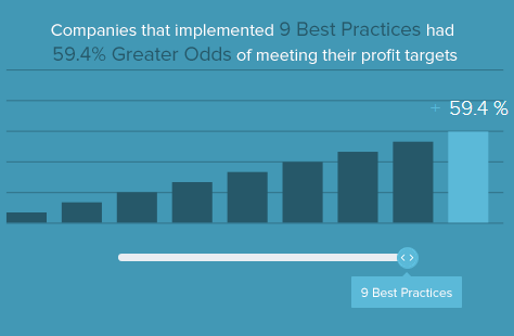 9 Best Practices Growth Chart
