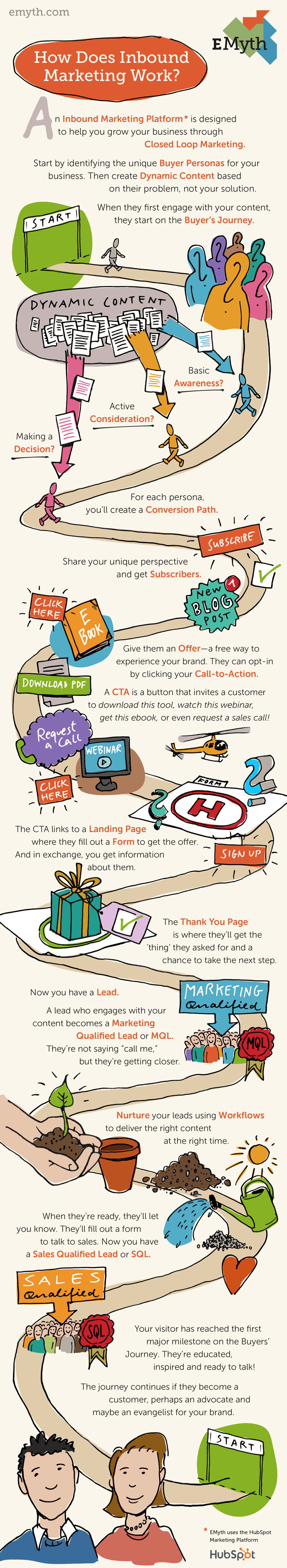 How Does Inbound Marketing Work?